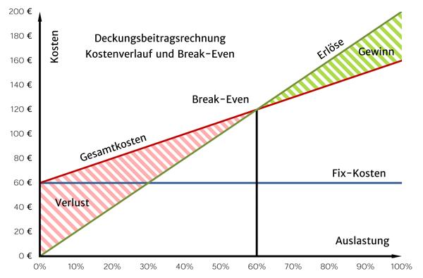 Grafik zur Deckungsbeitragsrechnung Break-Even und Kostenverlauf