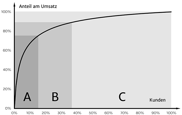 ABC-Analyse Grafik